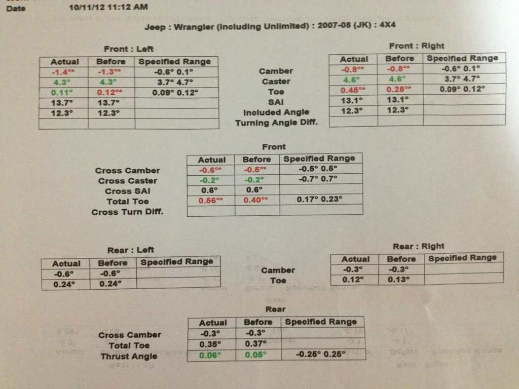 how to read wheel alignment report